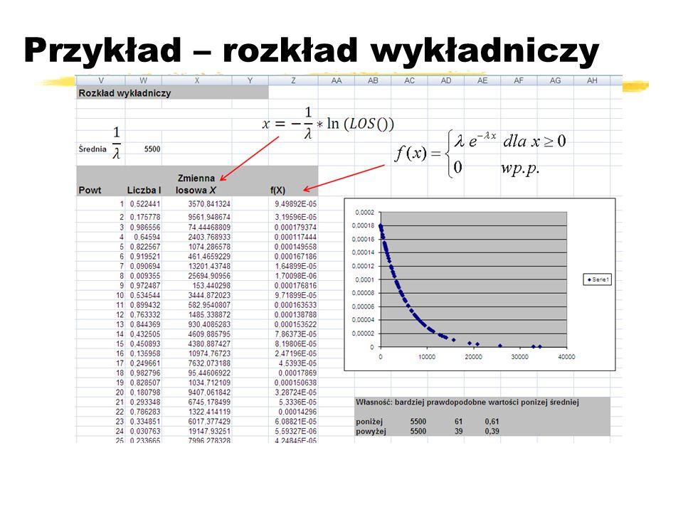 Przykład – rozkład wykładniczy