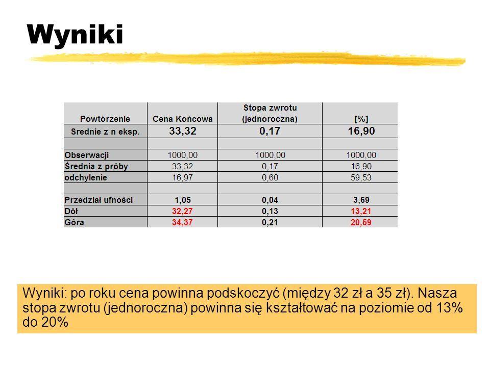 Wyniki Wyniki: po roku cena powinna podskoczyć (między 32 zł a 35 zł).
