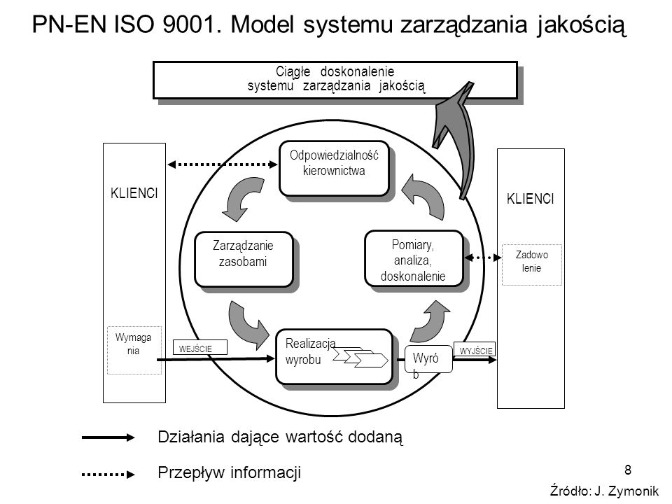 8 PN-EN ISO 9001. Model systemu zarządzania jakością Ciągłe doskonalenie systemu zarządzania jakością Odpowiedzialność kierownictwa Odpowiedzialność k