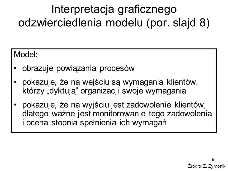 9 Interpretacja graficznego odzwierciedlenia modelu (por. slajd 8) Model: obrazuje powiązania procesów pokazuje, że na wejściu są wymagania klientów,