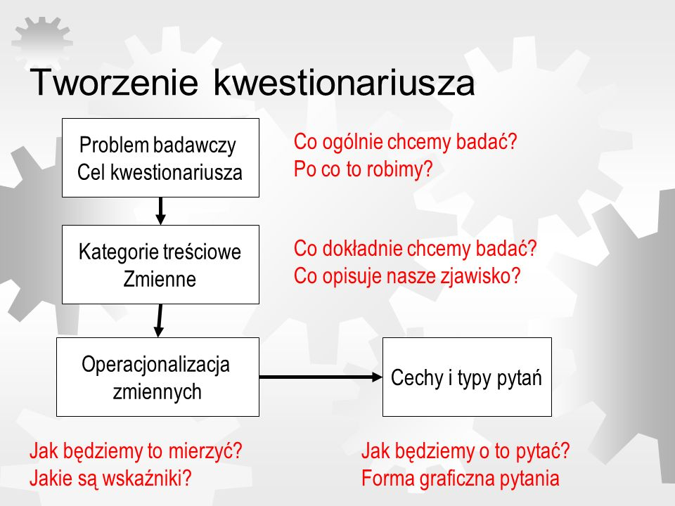 Tworzenie kwestionariusza Problem badawczy Cel kwestionariusza Kategorie treściowe Zmienne Operacjonalizacja zmiennych Cechy i typy pytań Co ogólnie c