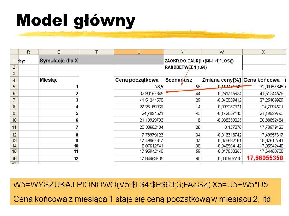 Model główny W5=WYSZUKAJ.PIONOWO(V5;$L$4:$P$63;3;FAŁSZ) X5=U5+W5*U5 Cena końcowa z miesiąca 1 staje się ceną początkową w miesiącu 2, itd
