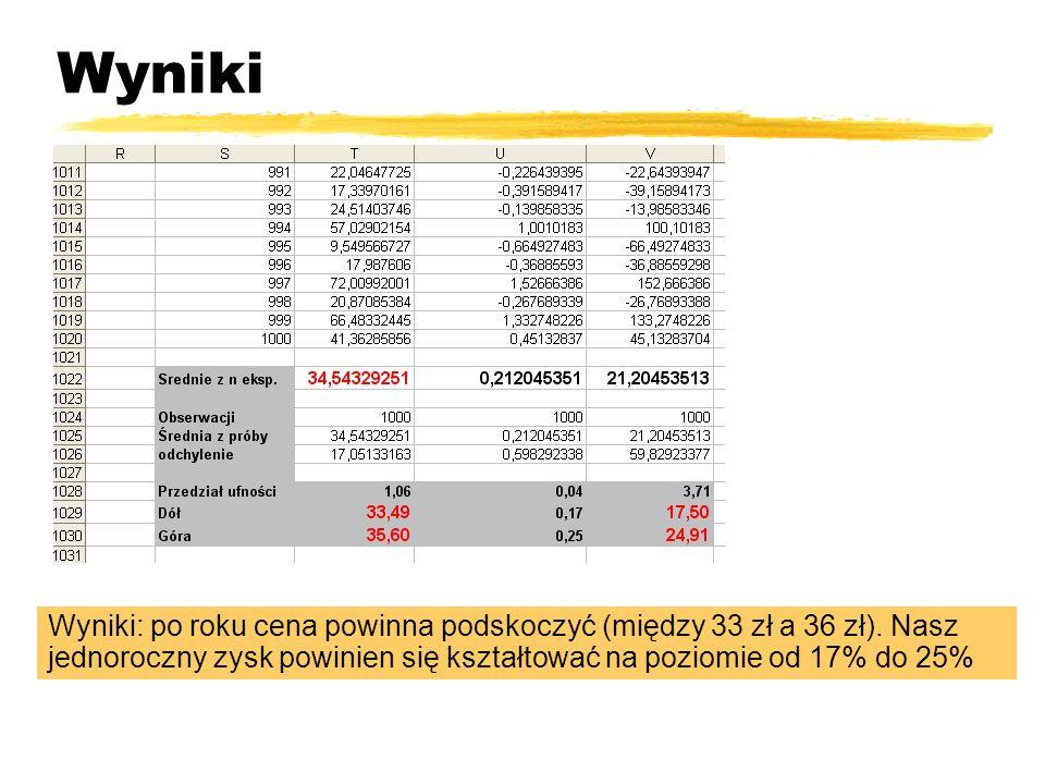 Wyniki Wyniki: po roku cena powinna podskoczyć (między 33 zł a 36 zł). Nasz jednoroczny zysk powinien się kształtować na poziomie od 17% do 25%