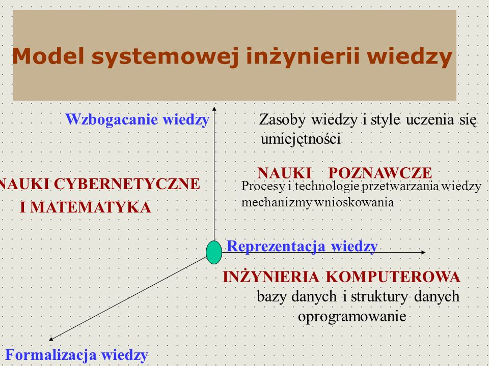 Model systemowej inżynierii wiedzy Wzbogacanie wiedzy Zasoby wiedzy i style uczenia się umiejętności NAUKI POZNAWCZE Procesy i technologie przetwarzan