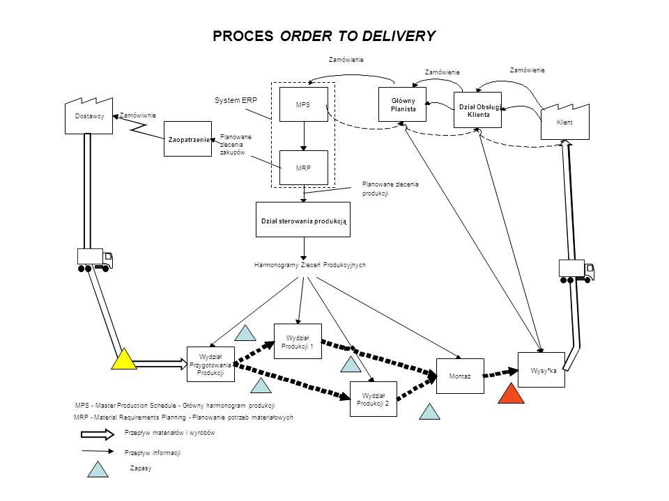 Planowane zlecenia produkcji Przepływ materiałów i wyrobów Przepływ informacji Zapasy System ERP