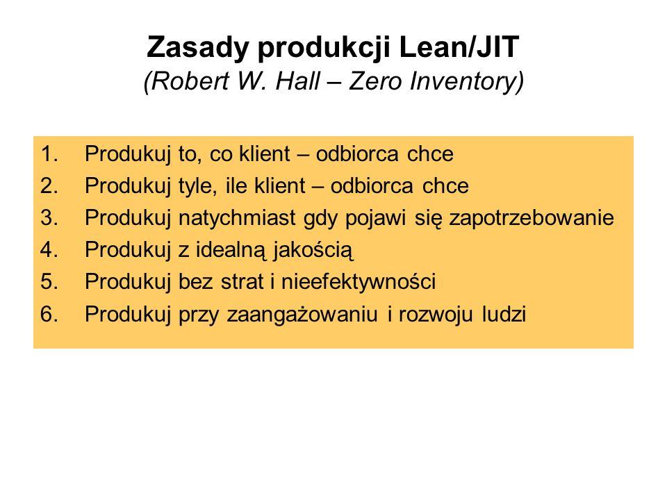 Zasady produkcji Lean/JIT (Robert W. Hall – Zero Inventory) 1.Produkuj to, co klient – odbiorca chce 2.Produkuj tyle, ile klient – odbiorca chce 3.Pro