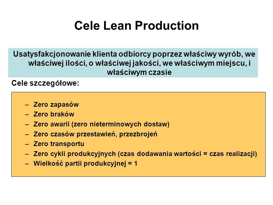 Cele Lean Production Usatysfakcjonowanie klienta odbiorcy poprzez właściwy wyrób, we właściwej ilości, o właściwej jakości, we właściwym miejscu, i wł
