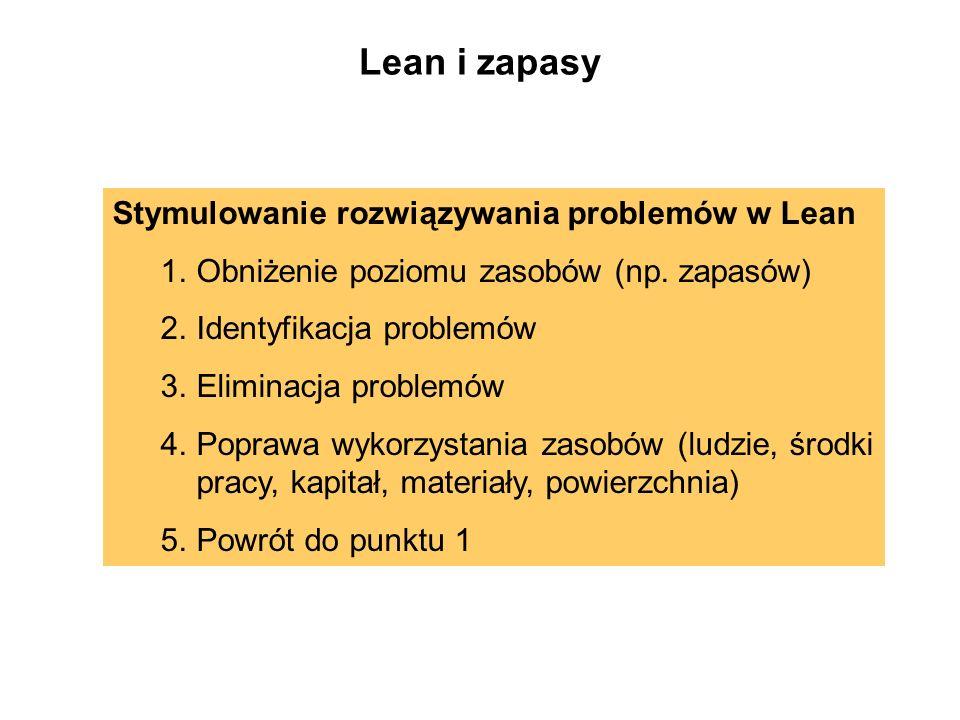 Stymulowanie rozwiązywania problemów w Lean 1.Obniżenie poziomu zasobów (np. zapasów) 2.Identyfikacja problemów 3.Eliminacja problemów 4.Poprawa wykor