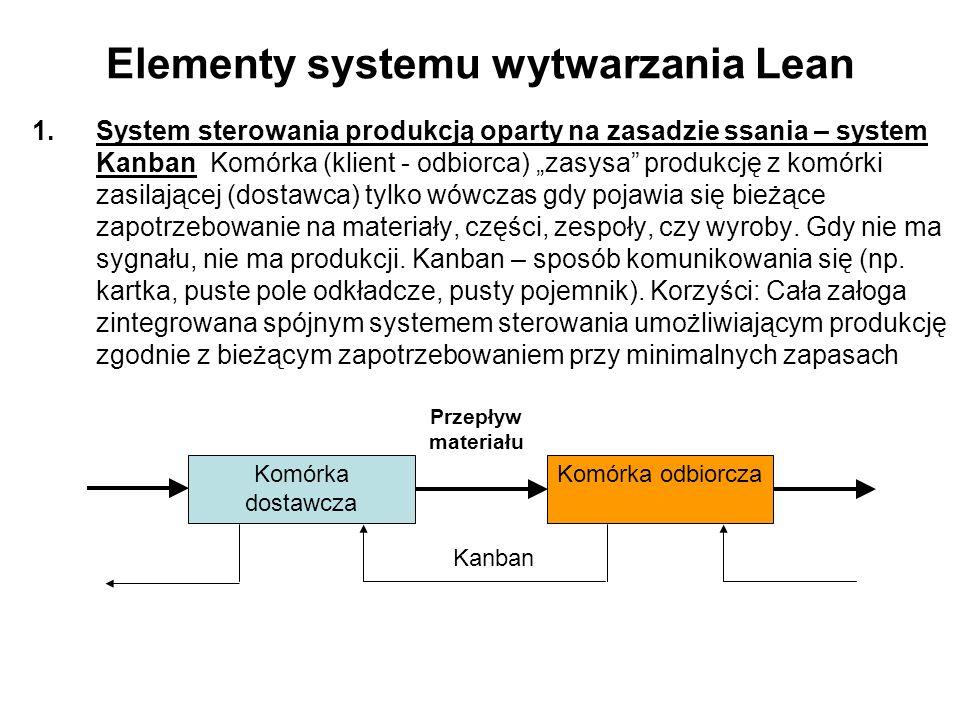 Elementy systemu wytwarzania Lean 1.System sterowania produkcją oparty na zasadzie ssania – system Kanban Komórka (klient - odbiorca) zasysa produkcję