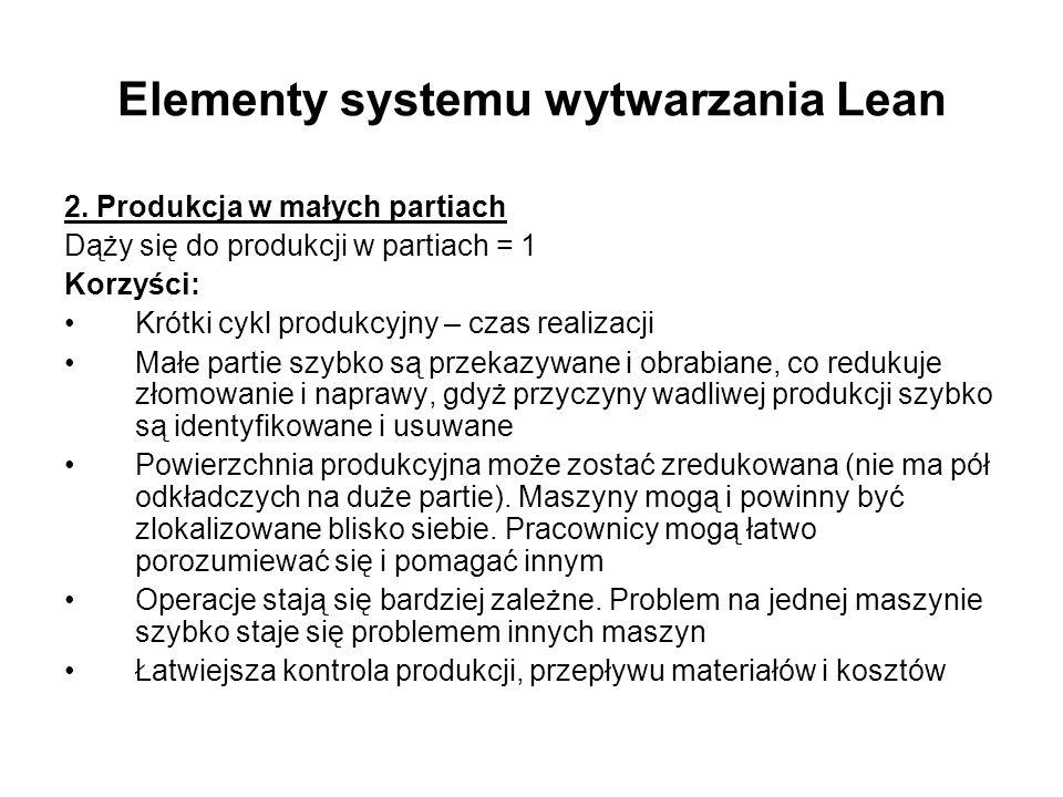 Elementy systemu wytwarzania Lean 2. Produkcja w małych partiach Dąży się do produkcji w partiach = 1 Korzyści: Krótki cykl produkcyjny – czas realiza