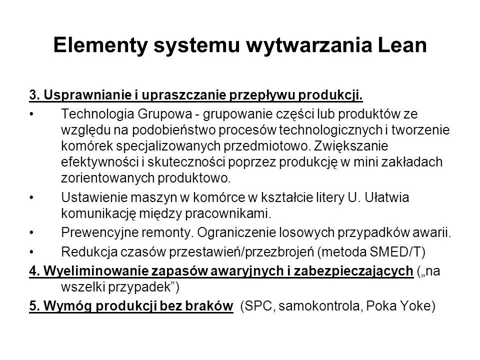 Elementy systemu wytwarzania Lean 3. Usprawnianie i upraszczanie przepływu produkcji. Technologia Grupowa - grupowanie części lub produktów ze względu