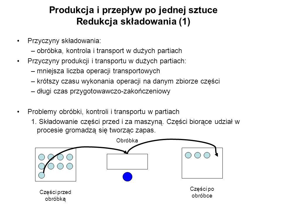 Produkcja i przepływ po jednej sztuce Redukcja składowania (1) Przyczyny składowania: –obróbka, kontrola i transport w dużych partiach Przyczyny produ