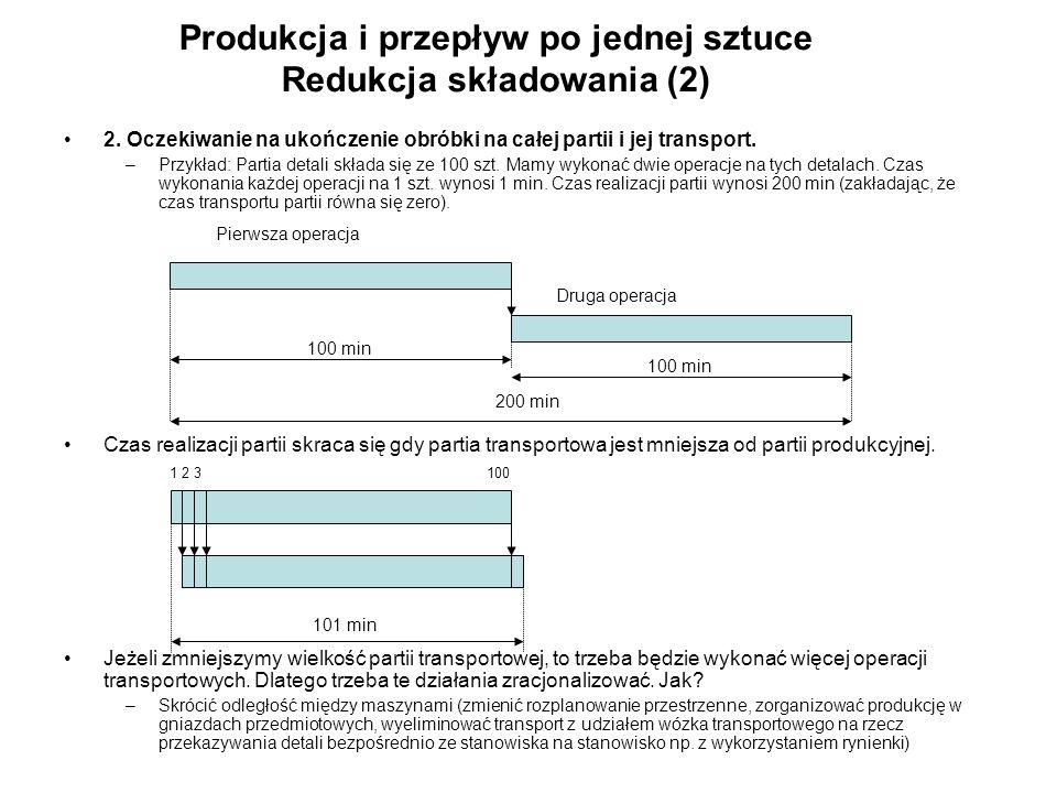 Produkcja i przepływ po jednej sztuce Redukcja składowania (2) 2. Oczekiwanie na ukończenie obróbki na całej partii i jej transport. –Przykład: Partia