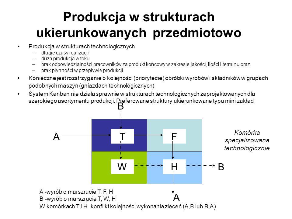 Produkcja w strukturach ukierunkowanych przedmiotowo Produkcja w strukturach technologicznych –długie czasy realizacji –duża produkcja w toku –brak od