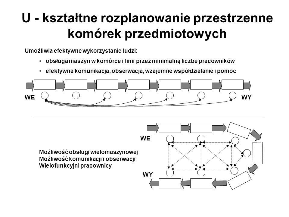 U - kształtne rozplanowanie przestrzenne komórek przedmiotowych Umożliwia efektywne wykorzystanie ludzi: obsługa maszyn w komórce i linii przez minima