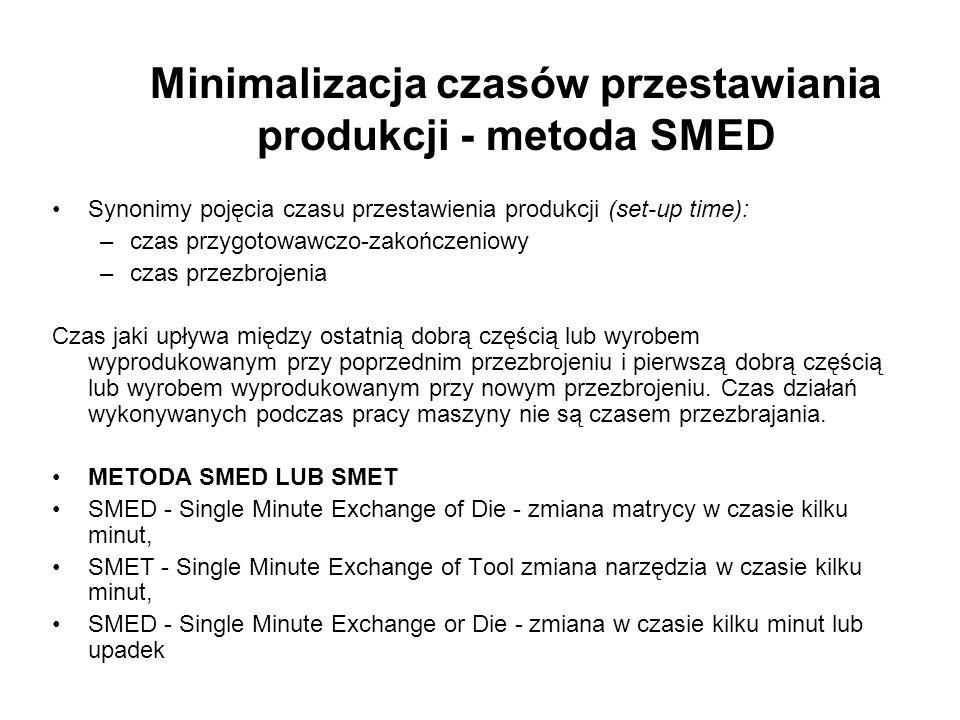 Minimalizacja czasów przestawiania produkcji - metoda SMED Synonimy pojęcia czasu przestawienia produkcji (set-up time): –czas przygotowawczo-zakończe