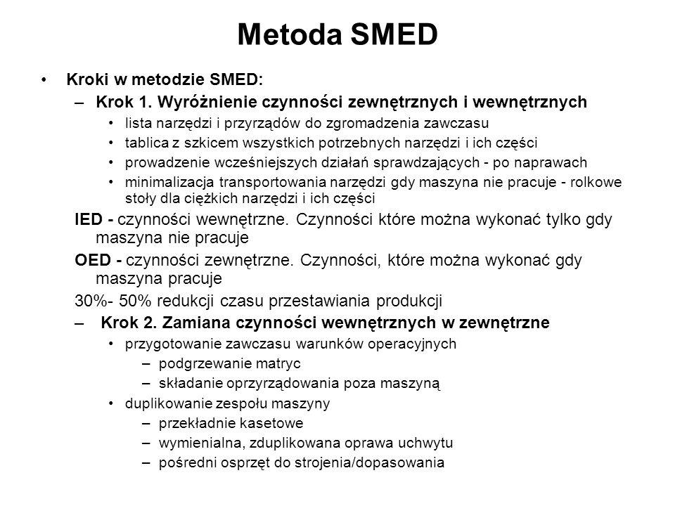 Metoda SMED Kroki w metodzie SMED: –Krok 1. Wyróżnienie czynności zewnętrznych i wewnętrznych lista narzędzi i przyrządów do zgromadzenia zawczasu tab