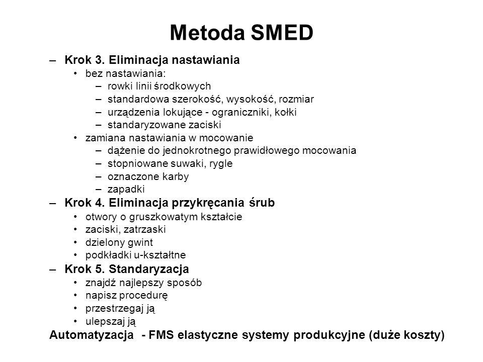 Metoda SMED –Krok 3. Eliminacja nastawiania bez nastawiania: –rowki linii środkowych –standardowa szerokość, wysokość, rozmiar –urządzenia lokujące -