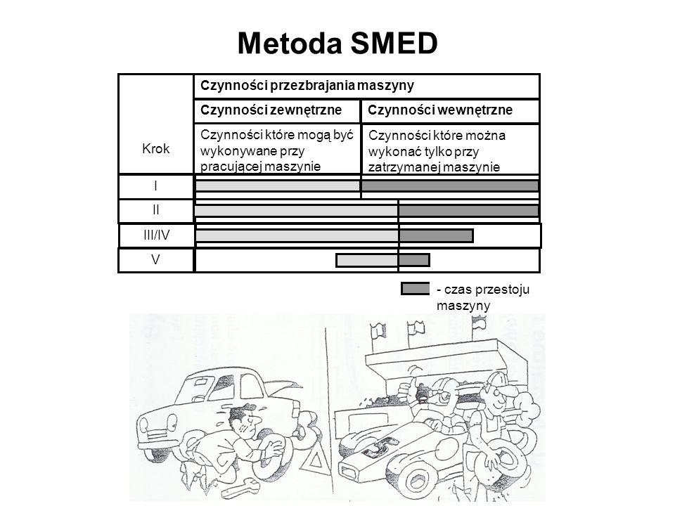 Metoda SMED Czynności przezbrajania maszyny Krok Czynności zewnętrzneCzynności wewnętrzne Czynności które mogą być wykonywane przy pracującej maszynie