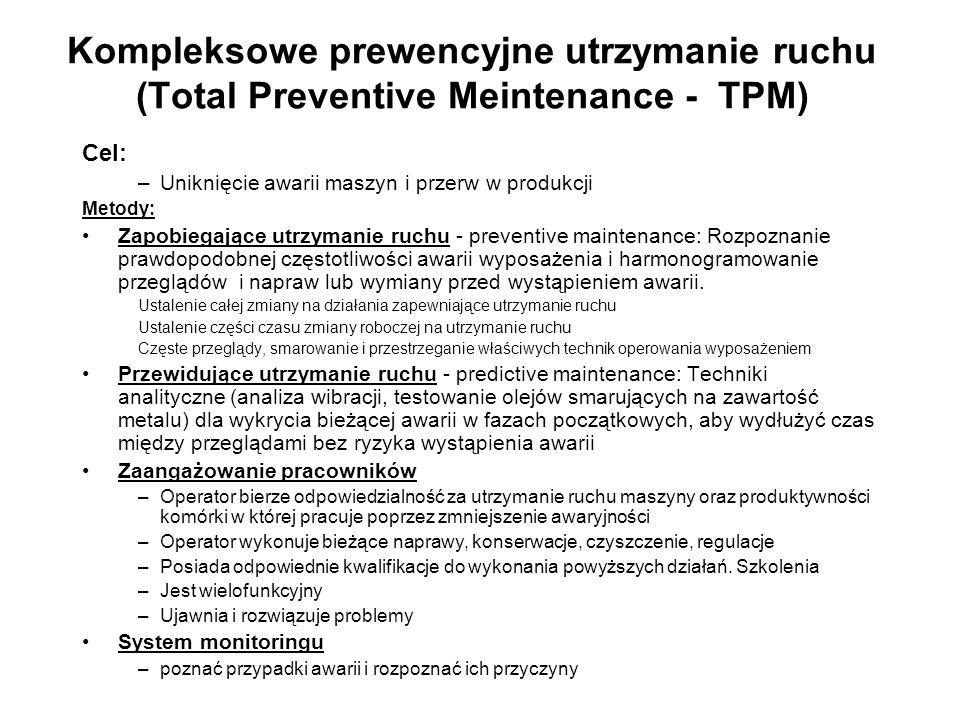 Kompleksowe prewencyjne utrzymanie ruchu (Total Preventive Meintenance - TPM) Cel: –Uniknięcie awarii maszyn i przerw w produkcji Metody: Zapobiegając