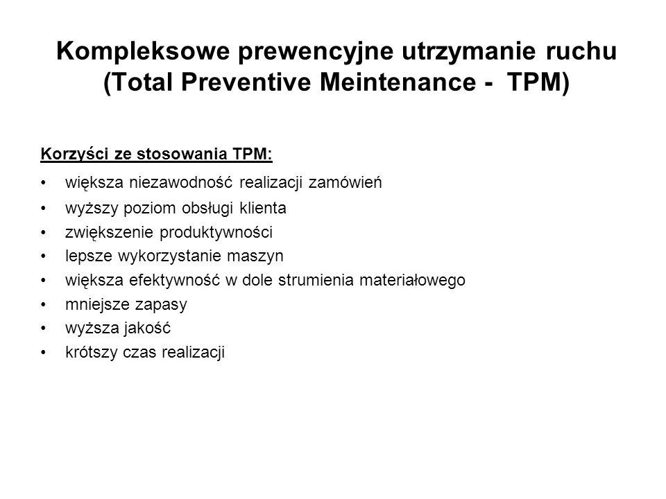 Korzyści ze stosowania TPM: większa niezawodność realizacji zamówień wyższy poziom obsługi klienta zwiększenie produktywności lepsze wykorzystanie mas