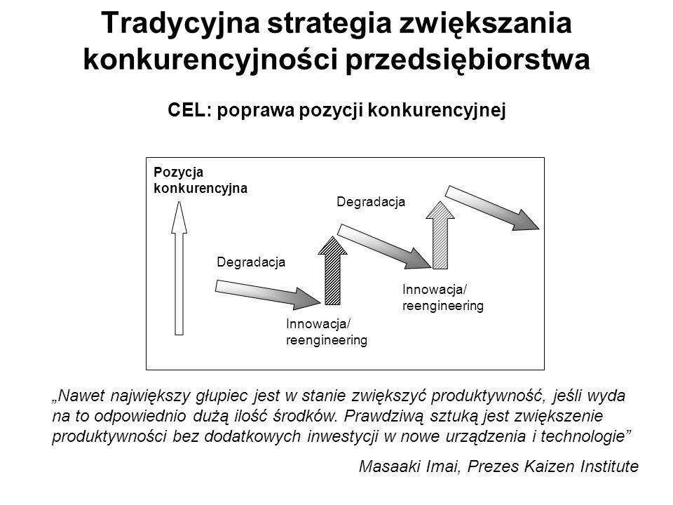 Tradycyjna strategia zwiększania konkurencyjności przedsiębiorstwa CEL: poprawa pozycji konkurencyjnej Innowacja/ reengineering Innowacja/ reengineeri