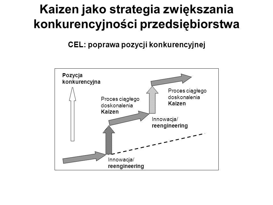 Kaizen jako strategia zwiększania konkurencyjności przedsiębiorstwa CEL: poprawa pozycji konkurencyjnej Innowacja/ reengineering Innowacja/ reengineer