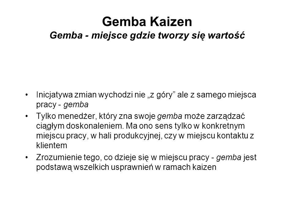 Gemba Kaizen Gemba - miejsce gdzie tworzy się wartość Inicjatywa zmian wychodzi nie z góry ale z samego miejsca pracy - gemba Tylko menedżer, który zn