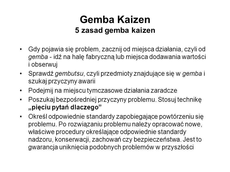 Gemba Kaizen 5 zasad gemba kaizen Gdy pojawia się problem, zacznij od miejsca działania, czyli od gemba - idź na halę fabryczną lub miejsca dodawania