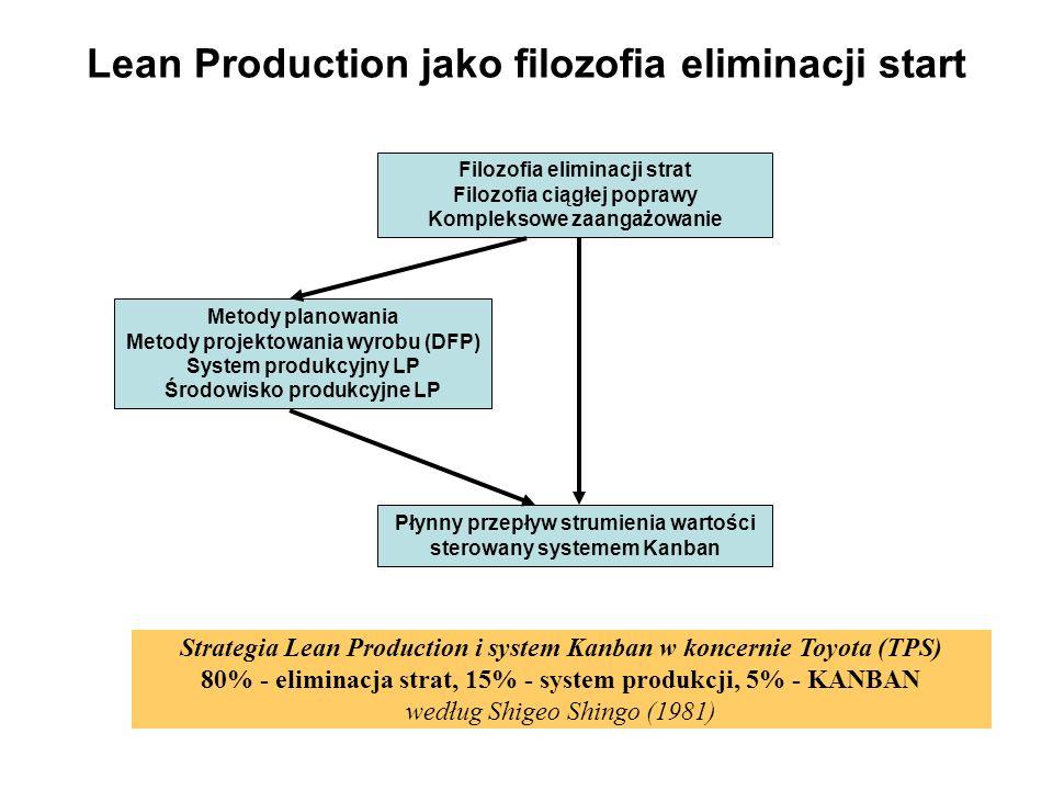 Lean Production jako filozofia eliminacji start Filozofia eliminacji strat Filozofia ciągłej poprawy Kompleksowe zaangażowanie Metody planowania Metod