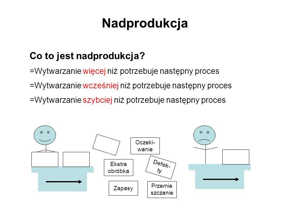 Nadprodukcja Co to jest nadprodukcja? =Wytwarzanie więcej niż potrzebuje następny proces =Wytwarzanie wcześniej niż potrzebuje następny proces =Wytwar