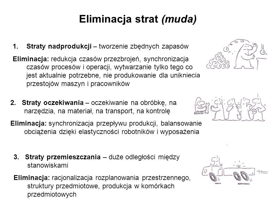 Eliminacja strat (muda) 3. Straty przemieszczania – duże odległości między stanowiskami Eliminacja: racjonalizacja rozplanowania przestrzennego, struk