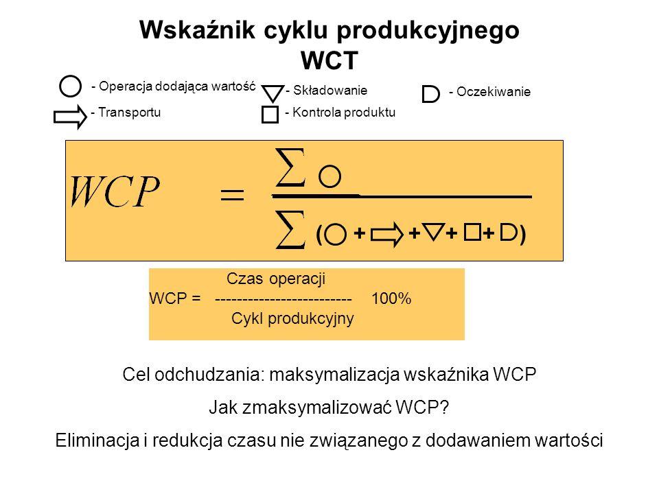 Wskaźnik cyklu produkcyjnego WCT - Operacja dodająca wartość - Transportu - Składowanie - Kontrola produktu - Oczekiwanie ( + + + + ) Cel odchudzania: