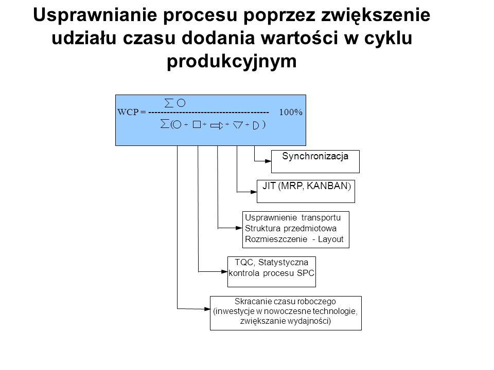JIT (MRP, KANBAN ) Skracanie czasu roboczego (inwestycje w nowoczesne technologie, zwiększanie wydajności) TQC, Statystyczna kontrola procesu SPC Sync
