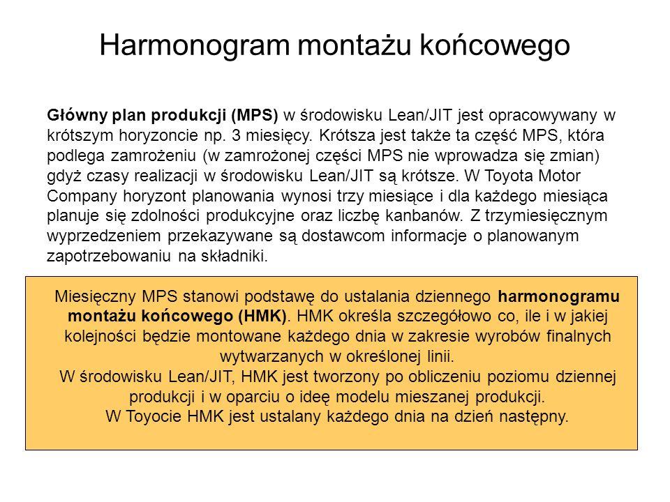 Główny plan produkcji (MPS) w środowisku Lean/JIT jest opracowywany w krótszym horyzoncie np. 3 miesięcy. Krótsza jest także ta część MPS, która podle