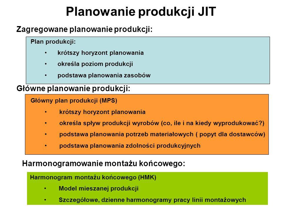 Planowanie produkcji JIT Zagregowane planowanie produkcji: Plan produkcji: krótszy horyzont planowania określa poziom produkcji podstawa planowania za