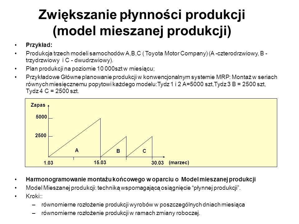 Przykład: Produkcja trzech modeli samochodów A,B,C ( Toyota Motor Company) (A -czterodrzwiowy, B - trzydrzwiowy i C - dwudrzwiowy). Plan produkcji na