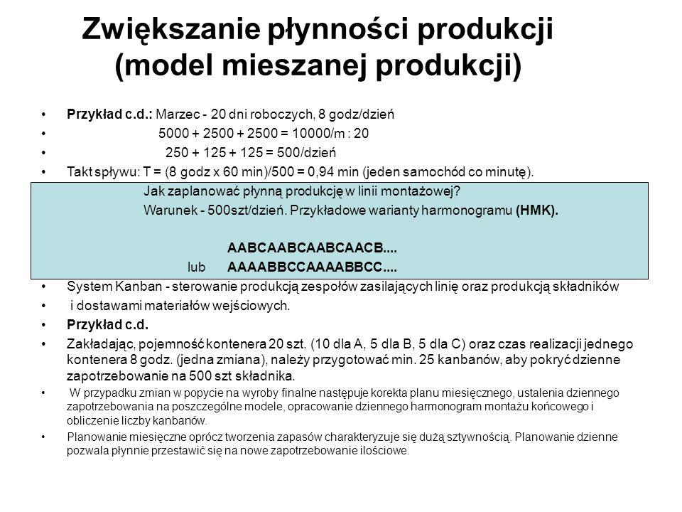 Zwiększanie płynności produkcji (model mieszanej produkcji) Przykład c.d.: Marzec - 20 dni roboczych, 8 godz/dzień 5000 + 2500 + 2500 = 10000/m : 20 2