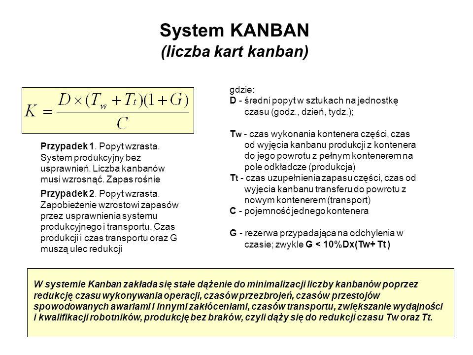 System KANBAN (liczba kart kanban) gdzie: D - średni popyt w sztukach na jednostkę czasu (godz., dzień, tydz.); T w - czas wykonania kontenera części,