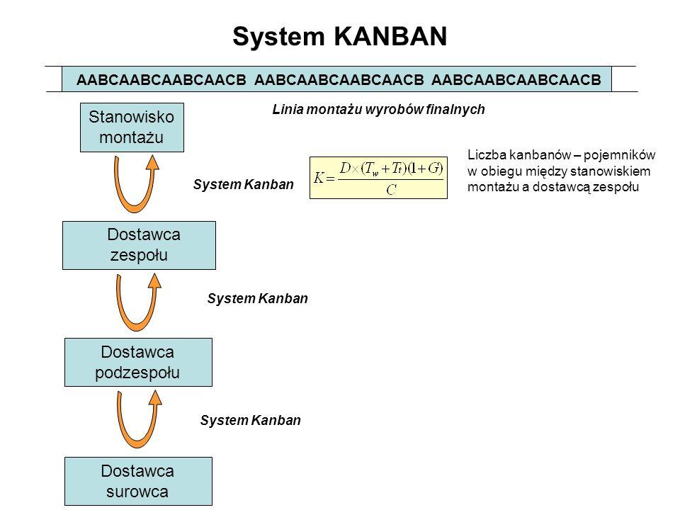 System KANBAN AABCAABCAABCAACB AABCAABCAABCAACB AABCAABCAABCAACB Stanowisko montażu Dostawca zespołu Dostawca podzespołu Dostawca surowca Linia montaż