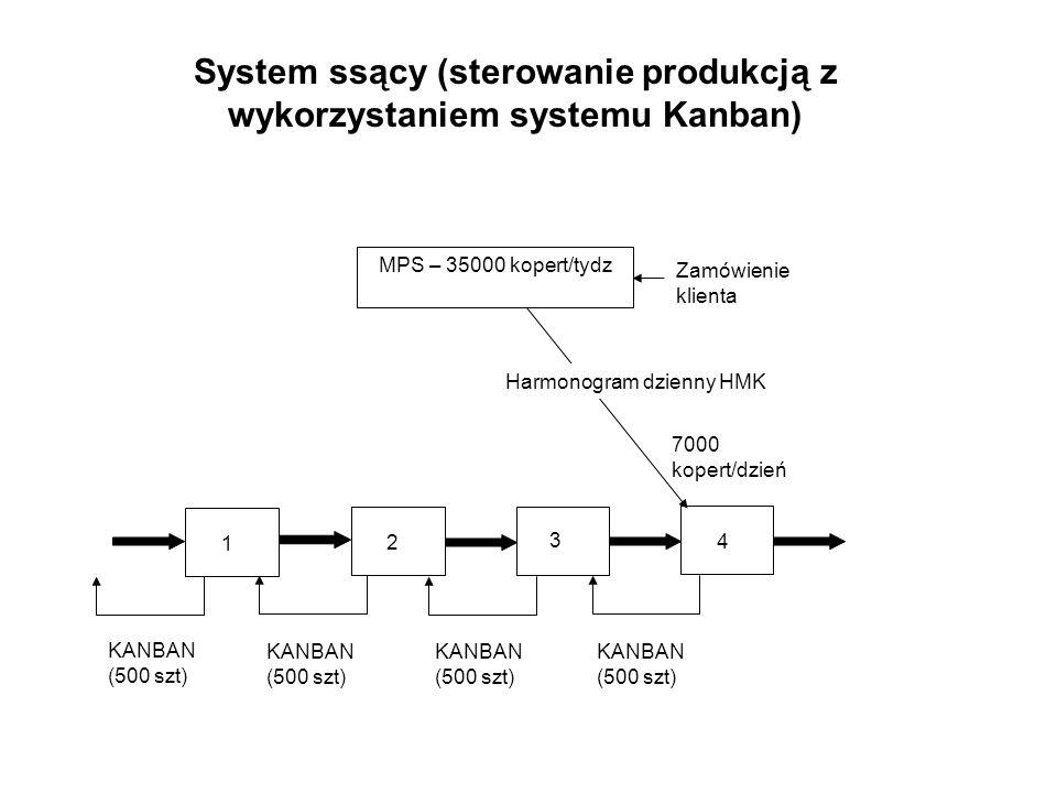 1 2 3 4 MPS – 35000 kopert/tydz 7000 kopert/dzień Zamówienie klienta KANBAN (500 szt) KANBAN (500 szt) KANBAN (500 szt) KANBAN (500 szt) System ssący