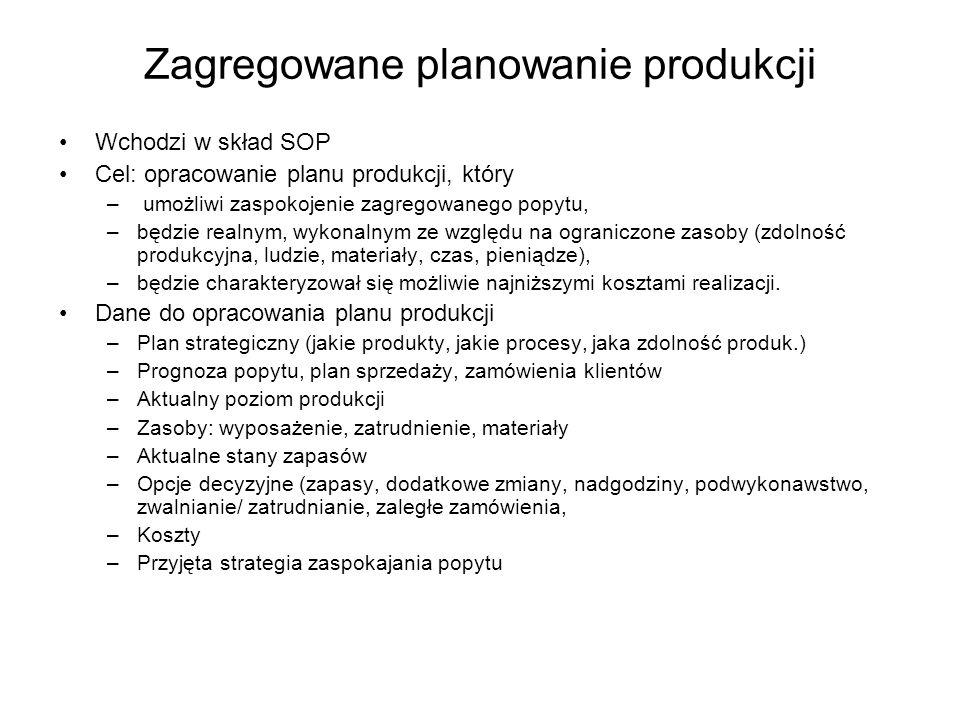 Zagregowane planowanie produkcji Wchodzi w skład SOP Cel: opracowanie planu produkcji, który – umożliwi zaspokojenie zagregowanego popytu, –będzie rea