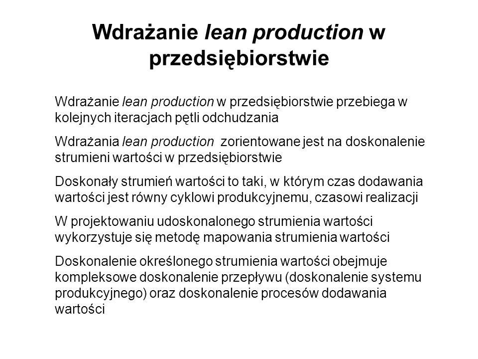 Wdrażanie lean production w przedsiębiorstwie Wdrażanie lean production w przedsiębiorstwie przebiega w kolejnych iteracjach pętli odchudzania Wdrażan