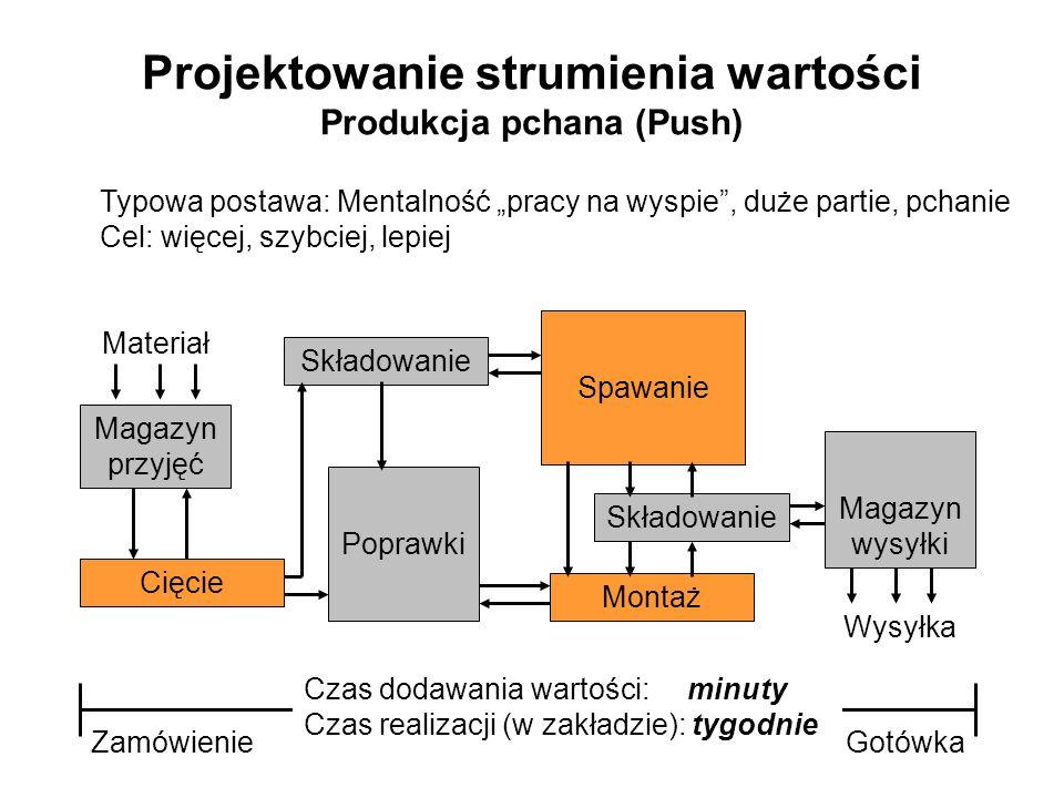 Projektowanie strumienia wartości Produkcja pchana (Push) Typowa postawa: Mentalność pracy na wyspie, duże partie, pchanie Cel: więcej, szybciej, lepi