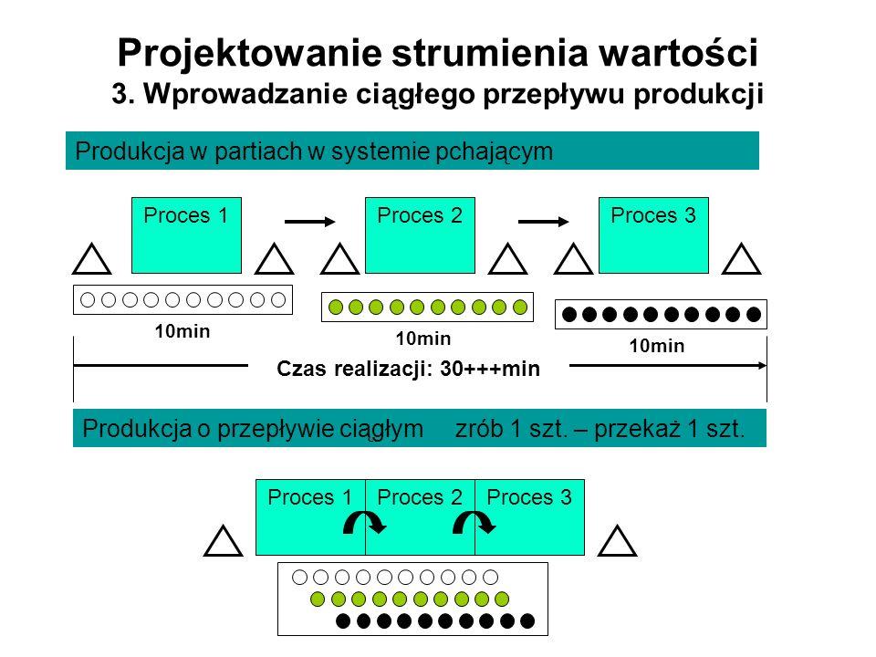 Projektowanie strumienia wartości 3. Wprowadzanie ciągłego przepływu produkcji Proces 1Proces 2Proces 3 Produkcja w partiach w systemie pchającym 10mi