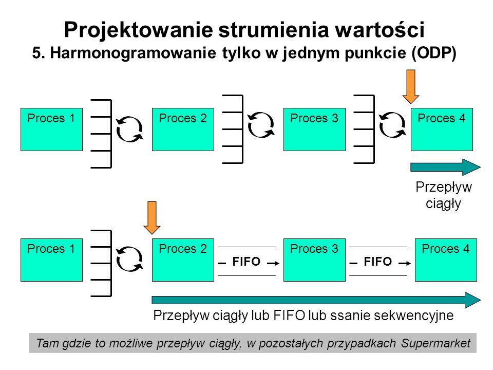 Projektowanie strumienia wartości 5. Harmonogramowanie tylko w jednym punkcie (ODP) Proces 1Proces 2Proces 3Proces 4 Przepływ ciągły Tam gdzie to możl