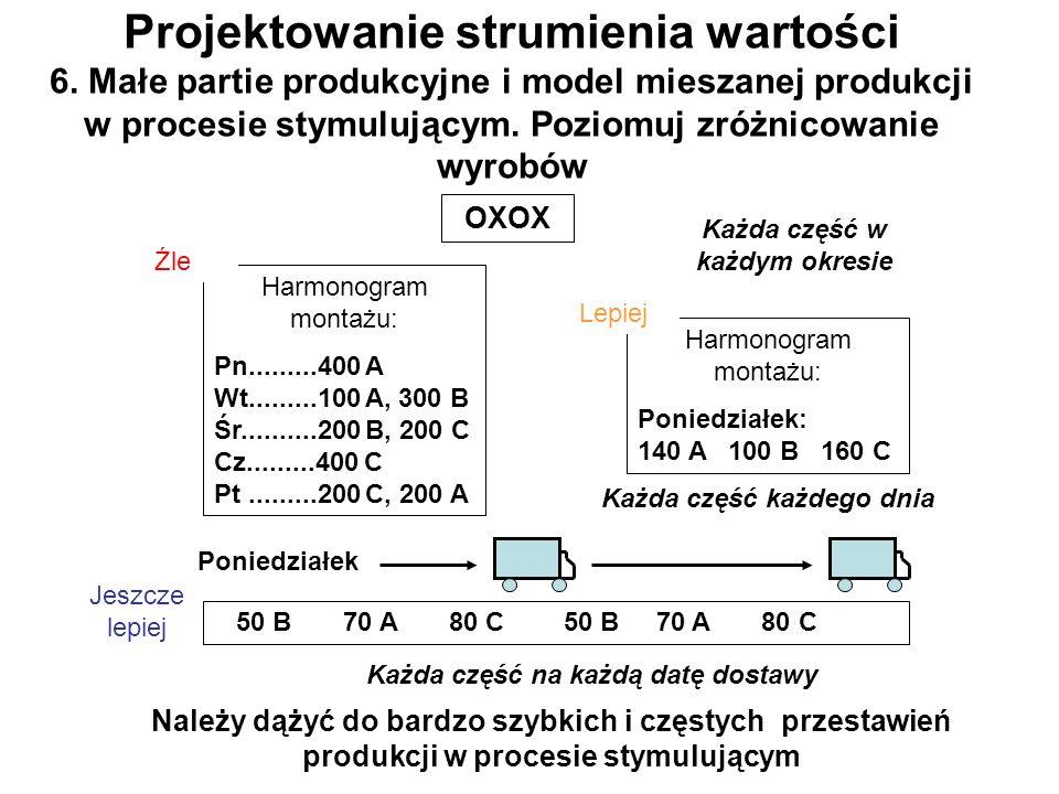 Projektowanie strumienia wartości 6. Małe partie produkcyjne i model mieszanej produkcji w procesie stymulującym. Poziomuj zróżnicowanie wyrobów Harmo