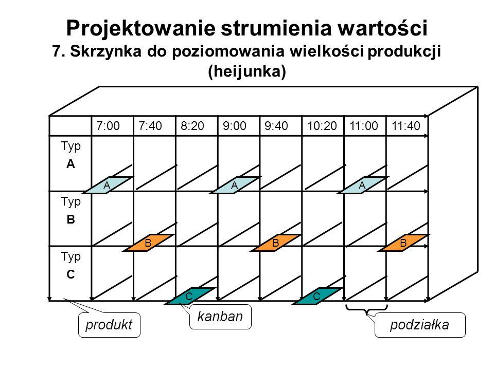 Projektowanie strumienia wartości 7. Skrzynka do poziomowania wielkości produkcji (heijunka) 7:007:408:209:009:4010:2011:0011:40 Typ A Typ B Typ C AAA