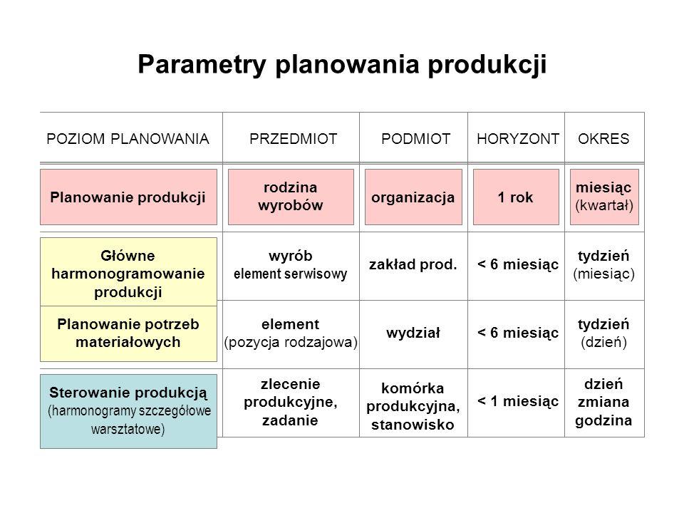Parametry planowania produkcji POZIOM PLANOWANIAPRZEDMIOT rodzina wyrobów wyrób element serwisowy element (pozycja rodzajowa) zlecenie produkcyjne, za
