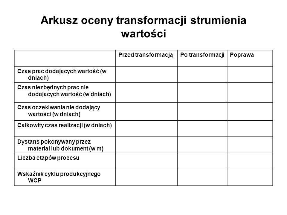 Arkusz oceny transformacji strumienia wartości Przed transformacjąPo transformacjiPoprawa Czas prac dodających wartość (w dniach) Czas niezbędnych pra